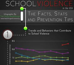 This is a helpful info-graphic about contributing factors to school violence as well as prevention techniques. Social Issues, Factors, Behavior, Infographic, Student, Urban, Teaching, Education, School