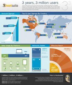Infografía de Hootsuite (Fuente: http://www.socialetic.com)