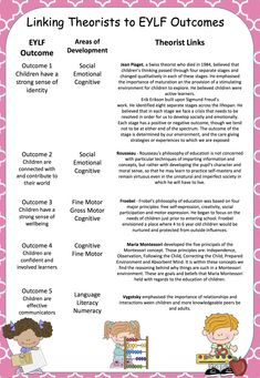 Home :: Grade / Year Level :: EYLF :: EYLF Outcomes :: Outcome 5 Communication :: Linking Theorist to EYLF Outcomes, Types of Play and Domains of Development Poster Pack