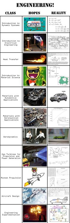Engineering expectations vs reality humor To increase interest in STEM the industry needs to meet students expectations Engineering Classes, Engineering Memes, Chemical Engineering, Civil Engineering, Industrial Engineering, Mechanical Engineering, Electrical Engineering, Math Humor, Nerd Humor