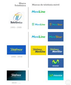 Evolución logos Telefónica y Movisar