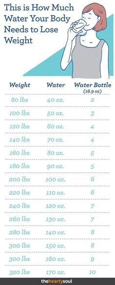 The benefits of drinking water are endless from aiding your face complexion to drinking water for weight loss!ve probably heard about those weight loss success stories where people drank water to lose weight but what is the right amount of water th Quick Weight Loss Tips, Losing Weight Tips, Weight Loss Plans, Weight Loss Program, Weight Gain, Losing Weight In Face, Extreme Weight Loss, Weight Loss Foods, Weight Loss Chart
