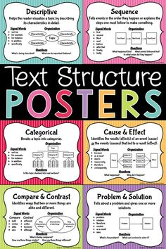 Nonfiction Text Structure Posters – Help your students understand nonfiction text structure with this colorful set of posters. The posters have example graphic organizers that are a great scaffold during student activities! Also these serve as wonderful anchor charts! #textstructure #student #posters #classroom #nonfiction #anchorcharts #graphicorganizer Language Arts Posters, Classroom Posters, Classroom Decor, Essay Outline Template, Academic Essay Writing, 3rd Grade Activities, Poster Text, History Teachers, Graphic Organizers