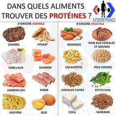 Is protein powder actually essential? The first thing to consider is if you are getting adequate protein from whole food sources. Holistic Nutrition, Proper Nutrition, Nutrition Plans, Sports Nutrition, Nutrition Education, Kids Nutrition, Nutrition Tips, Health And Nutrition, Cucumber Nutrition