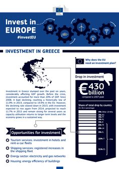 #Greece - What is the situation and main challenge for the country? What are the opportunities for investment and necessary reforms needed? What EU funding for investment is already available? Check in detail: http://europa.eu/!Fb98ry #investEU