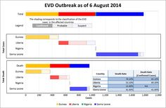 The CEIC Database now includes Ebola Virus Disease (EVD) statistics. These figures are obtained from the World Health Organisation (WHO) and date back to 2000. Disaggregation is available for different countries with incidences of EVD.