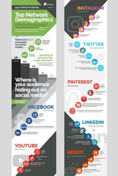 The infographic is as from Social Media Today and was created by Trackx.