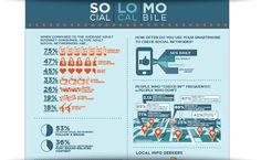 The Retail TouchPoints Blog • Making Sense Of The SoLoMo Landscape [Infographic]