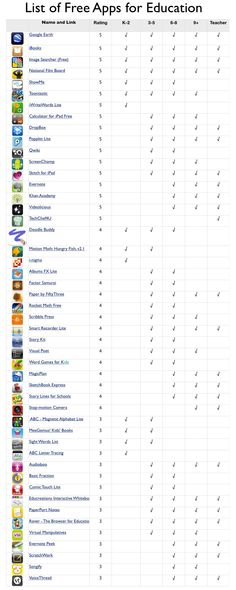 A list of free apps that are beneficial for teachers and students. It even evaluates what grades the apps are best for. This list can help to minimize the effort of trying to locate all of the apps without any information of what they are looking for. Free Educational Apps, Educational Technology, Instructional Technology, Educational Leadership, Instructional Strategies, Teaching Technology, Technology Integration, Technology Websites, Technology Tools
