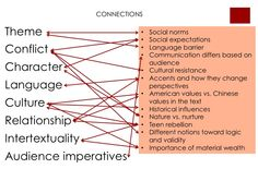 """Connections between significant ideas from Amy Tan's """"Mother Tongue"""" and our historical and cultural thinking. May 12, 2014 by Class of 2016."""