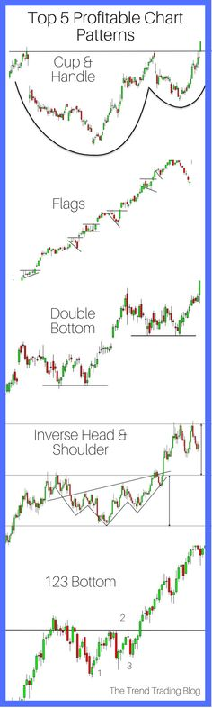 Learn how to identify and use the top 5 most profitable trend trading chart patterns used for stocks and Forex.