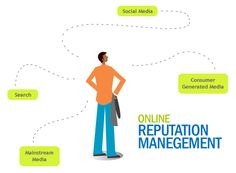 Take control of your online image with Repfixers. The online business reputation management experts. Marketing Training, Online Marketing, Digital Marketing, Marketing Ideas, Reputation Management, Management Company, Best Seo Company, Online Profile, Social Media