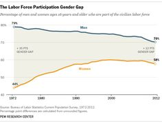 Male labor force participation rates in the United States have been in steady decline since at least 1950 while women's labor market participation steadily rose before leveling off about a decade ago. Two recent analyses of U.S. Census data document this trend and offer some unexpected reasons why this shift is occurring.