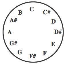5 string banjo chord fingering charts, Double C Tuning g