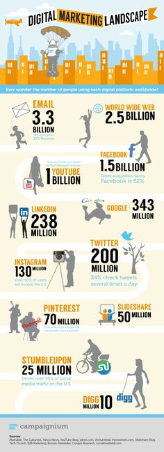 The digital marketing landscape - social media by the numbers - ##socialmedia #infographic