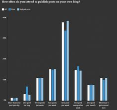 Yet just 38% of bloggers intend to publish once a week.  Although there are a few ambitious bloggers aiming for two or three posts per week, an equal number intend to publish once per month Content Marketing, Bar Chart, Blogging, Highlights, Words, Number, Tips, Bar Graphs, Luminizer