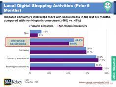 Hispanic Consumers' Local Digital Shopping Activities chart from BIA/Kelsey's Consumer Commerce Monitor survey. #socialmedia