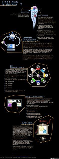 Infographie : c'est quoi le Darknet #web #Darknet