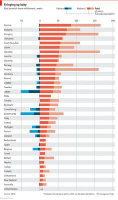 Chart of all the OECD countries and how much parental leave they offer. Most offer something between 10 and 50 weeks. The US is at the bottom of the chart, at nil.