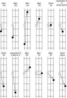 5 string bass scale wall chart bass inspiration pinterest bass guitar and bass guitar chords. Black Bedroom Furniture Sets. Home Design Ideas