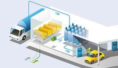 Wasserstoff | H2 | Tankstelle | Elektrolyseur | Elektrolyse