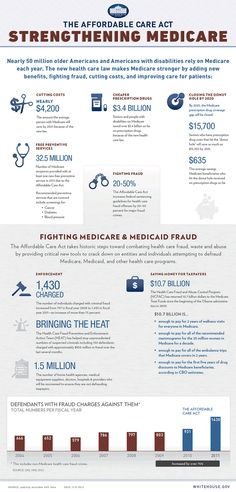 Infographic: The Affordable Care Act - Strengthening Medicare - Nursing Activism / Healthcare Politics
