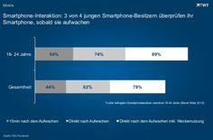 Smartphone-Interaktion: 3 von 4 jungen Smartphone-Besitzern überprüfen ihr Smartphone, sobald sie aufwachen