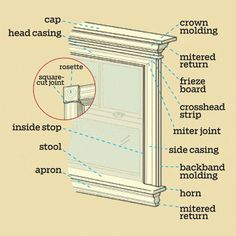 Window Trim: Interior window molding does double duty, covering gaps while defining a style. Use this guide to understand what each part does and how all the pieces fit together House Trim, D House, Interior Windows, Interior Trim, Interior Design, Diy Furniture Projects, Home Projects, Moldings And Trim, Crown Molding