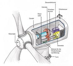 Eine Windkraftanlage mit Getriebe.
