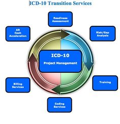 ICD-10 Transition services