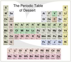 Periodic Table of Desserts - it would make me happier if the elements were actually where they're supposed to be but still pretty sweet