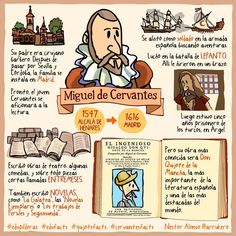 Very interesting graphic showing the life of Miguel de Biografia de Cervantes Spanish Games, Ap Spanish, Spanish Culture, Spanish Vocabulary, Spanish Language Learning, Teaching Spanish, Spanish Lesson Plans, Spanish Lessons, Spanish Teacher