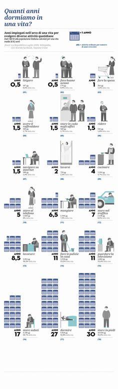 Quanti anni dormiamo in una vita? E quanti ne dedichiamo a mangiare? Un #infographic ci mostra quanto impieghiamo in una vita per svolgere alcune attività!