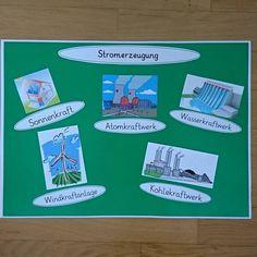 Und ein weiteres Lernplakat zur Stromerzeugung Bilder von Google