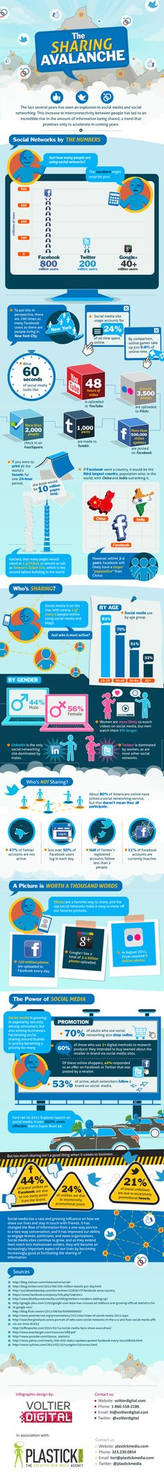 When you look at the staggering numbers on this infographic, it really puts into perspective how many people are on social media sites. However, I also think it's interesting that 47% of Twitter accounts aren't active and half of the registered Twitter accounts follow less than 2 people. Also, just over 50% of Facebook users log in each day. Can you believe that 250 million photos are uploaded to Facebook every day? That is a lot! Like I said, this puts a lot of things into perspective.