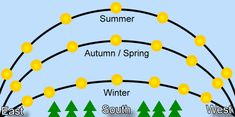 Temperate Climate Permaculture: Permaculture Basics: Sectors
