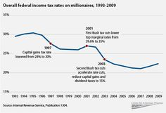 Overall federal income tax rates on millionaires, 1993-2009