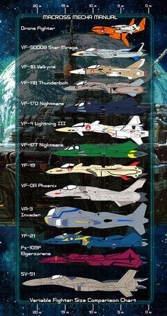 Size Comparison Chart Macross Fighters. Minuscoli in confronto ad uno Jaeger.  #PacificRim #PacificRimIT