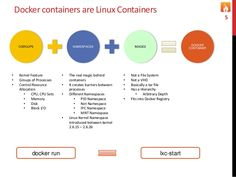 Docker containers are Linux Containers