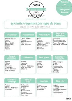 Quelle huile végétale selon quel type de peau ? Un tableau comparatif pour vous aider à choisir celle qui vous convient. Homemade Cosmetics, Healthy Skin Care, Take Care Of Yourself, Self Improvement, Beauty Skin, Good To Know, Body Care, Natural Remedies, Beauty Hacks