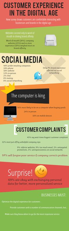Customer experience in the digital era - #Infographic #customerexperience #marketing