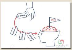 Chúng ta có nhiều cách khác nhau khi nói về khái niệm hiệu quả, vậy trong chiến dịch quảng cáo, khái niệm hiệu quả là gì? Nó được xác định bởi những yếu tố nào? Marketing, How To Plan
