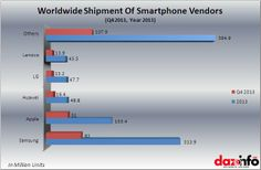 Worldwide Shipment of  #Smartphone Vendor in 2013 & Q4 2013 #iReadiLead
