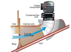Make sure an air-cooled compressor is well ventilated, preferably via the bilge