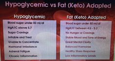 How do you know you are Keto Adapted?? #keto #ketofam #ketones #ketosis #bloodsugar #ditchcarbs #diabetes #eatketo #eatlchf #glucose #nutritionalketosis #healthy #lowcarb #lchf #waroncarbs #weightloss #weightlossjourney #type2diabetes #reversediabetes #reversingdiabetes #normalbloodsugar #getwell #fatburning #fatadapted #ketovangelist by ketomary71
