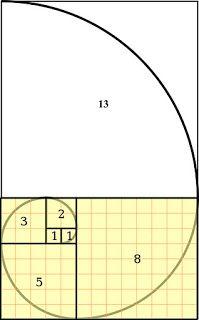 The Fibonacci Spiral - 1+1=2, 1+2=3,2+3=5,3+5=8,5+8=13....