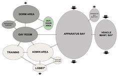 Sample adjacency diagram for a fire station