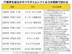 IT業界を揺るがすパラダイムシフト(元年)は3年周期で訪れる http://yokotashurin.com/etc/first-year.html