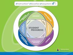 eInstruction education ecosystem