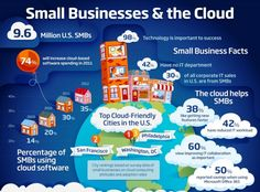 Tech Infographics - Small Business & The Cloud. The impact of cloud services for small businesses. Cloud computing for small businesses. Marketing Trends, Internet Marketing, Content Marketing, Marketing Technology, Business Technology, Latest Technology, Business Marketing, Digital Marketing, Business Tips